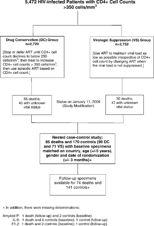 small resolution of smart study design and flow diagram for case control study doi 10 1371 journal