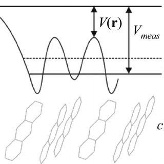 (PDF) Measurement of the Mean Inner Potentials of