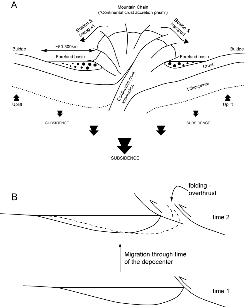 hight resolution of diagrams showing the relationships between alpine mountain building and the development of foreland