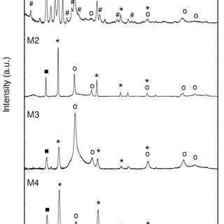 (PDF) Characterization of exopolysaccharides after