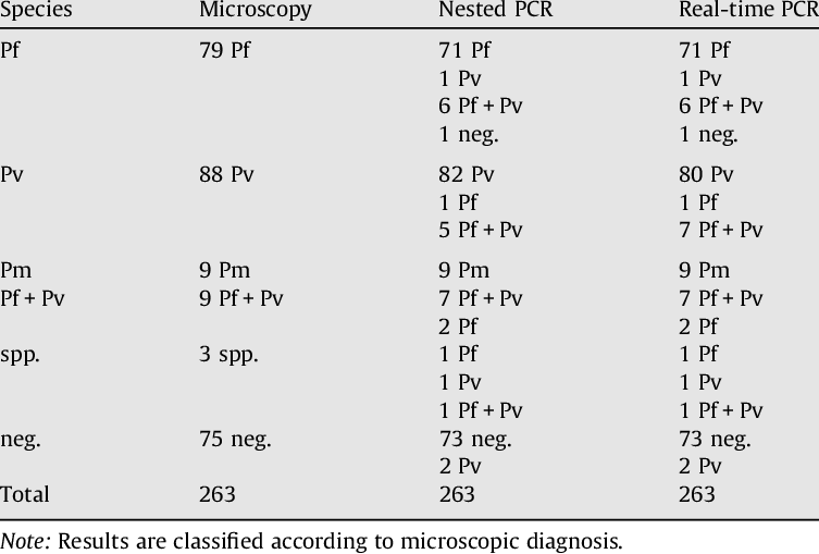 Results obtained by microscopy, nested PCR and duplex real