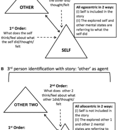 figure representing first person and third person perspective taking sets of tom stories a [ 850 x 1365 Pixel ]