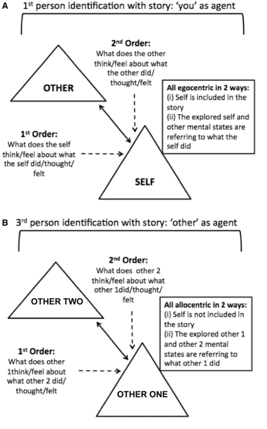hight resolution of figure representing first person and third person perspective taking sets of tom stories a