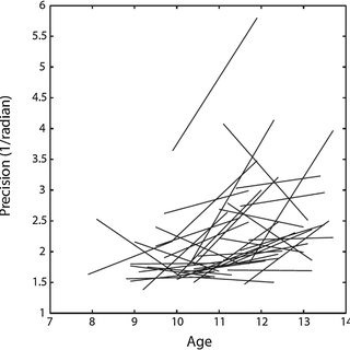 (PDF) Longitudinal development of visual working memory