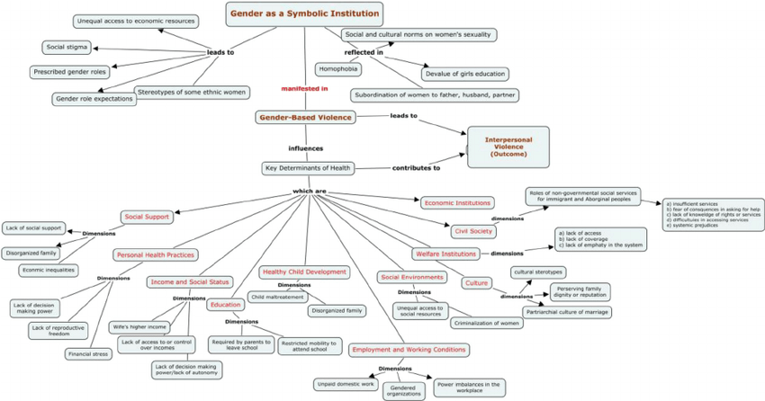 Concept Map: Relationship Among Individual-level