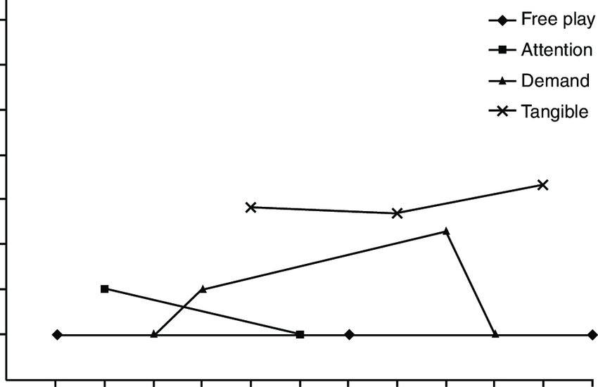 Percentage of intervals with target behaviors across free