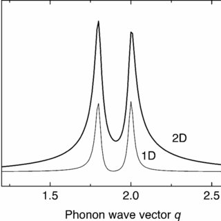 (PDF) Double-resonant Raman scattering in graphite