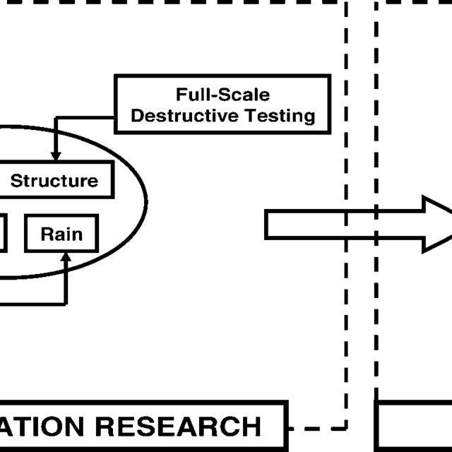 (PDF) Wall of Wind Full-Scale Destructive Testing of