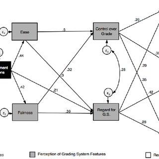 (PDF) Multiple Paths, Same Goal: Exploring the