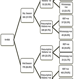 seasonal variation of malaria diagnosis by the three methods  [ 850 x 1189 Pixel ]