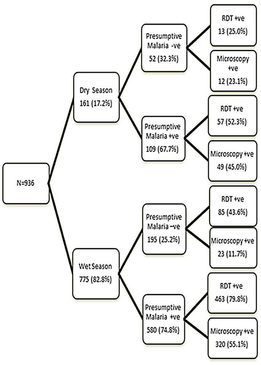 medium resolution of seasonal variation of malaria diagnosis by the three methods