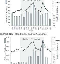 probability of wolf sighting along the denali park road from 1997 to download scientific diagram [ 850 x 1086 Pixel ]