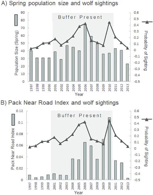 small resolution of probability of wolf sighting along the denali park road from 1997 to download scientific diagram