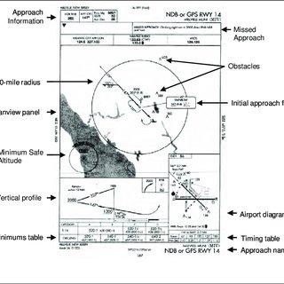 (PDF) Mitigating the Loss of Navigational Awareness While
