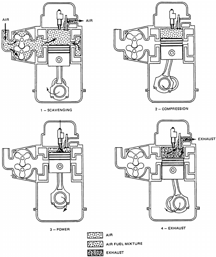 Schematic of a two-stroke compression ignition engine