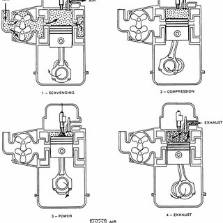 | Schematic of four-stroke compression ignition engine