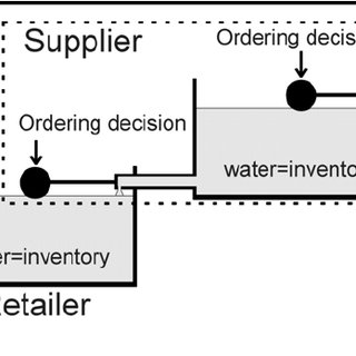 A Type 2 supply chain, where the supplier has sufficient