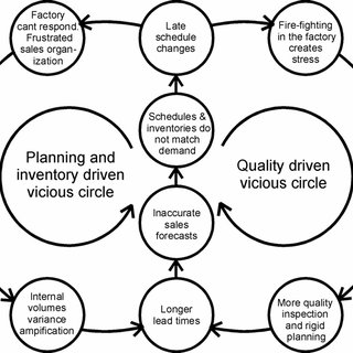 (PDF) The effects of schedule volatility on supply chain