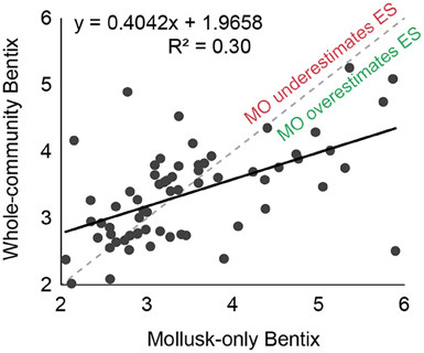 Regression of Bentix values calculated using data on