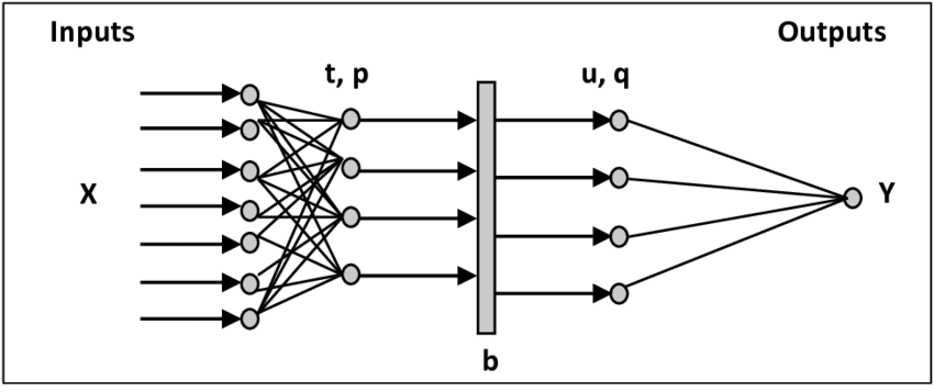 Block diagram illustrating partial least square regression