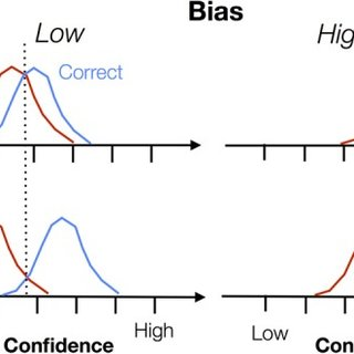 (PDF) How to measure metacognition