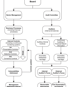 High level flowchart illustrating the management and audit processes also rh researchgate