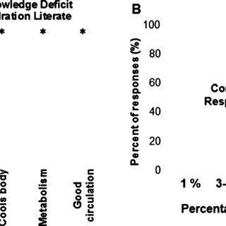 (PDF) Hydration health literacy in the elderly