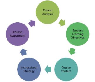 Traditional Curriculum Design Process Download