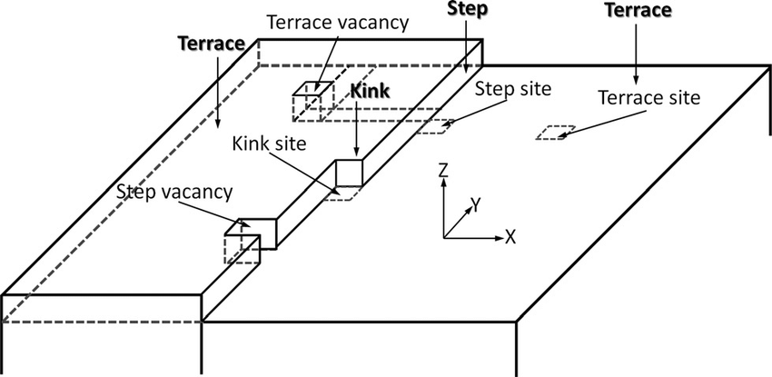 Schematic diagram of the substrate surface described by