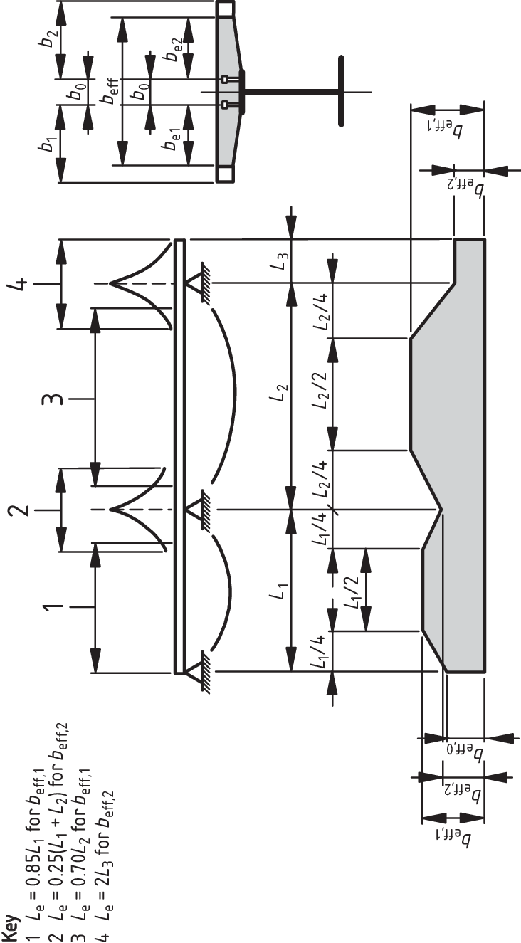 1. Equivalent spans, for effective width of concrete fl