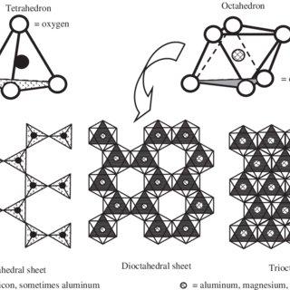 (PDF) Clay mineralogy