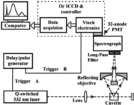 A schematic setup for testing the complexity of the high
