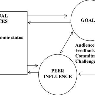 (PDF) Reputation Enhancing Goals: Integrating Reputation