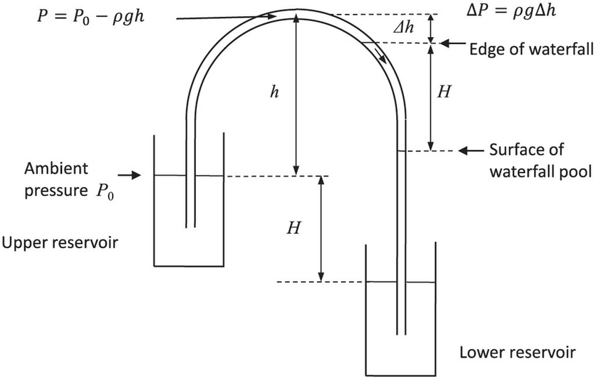 Schematic diagram of the siphon at the boundary between a