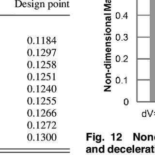 (PDF) Integrated Motor/Propulsor Duct Optimization for