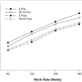 (PDF) 4 Weeks of Plyometric Training Improves Rowing