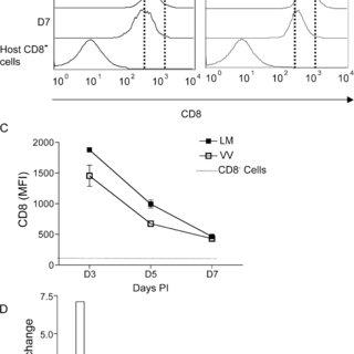 (PDF) Detuning CD8 T cells: Down-regulation of CD8