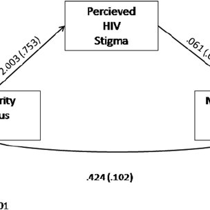 (PDF) HIV-Related Stigma as a Mediator of the Relation