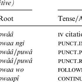 (PDF) Cut and break verbs in Yélî Dnye, the Papuan