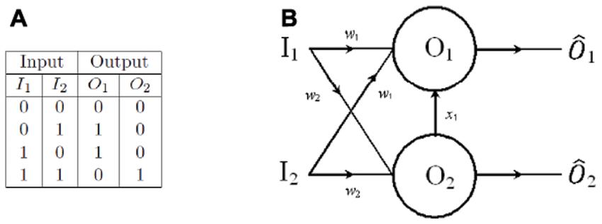 Binary half adder. (A) Truth table for a binary half adder