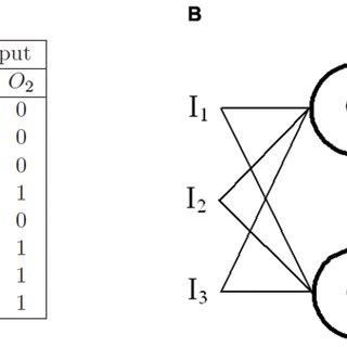 A bit multiplier. (A) Truth table for bit binary