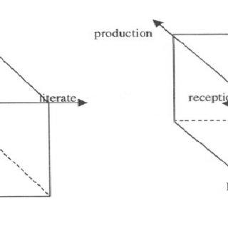 (PDF) Bilingual/Immersion Education: Indicators of Good