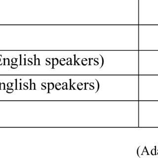 (PDF) Bilingual/Immersion Education: Indicators of Good Practice