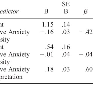 (PDF) Competitive anxiety intensity and interpretation: A