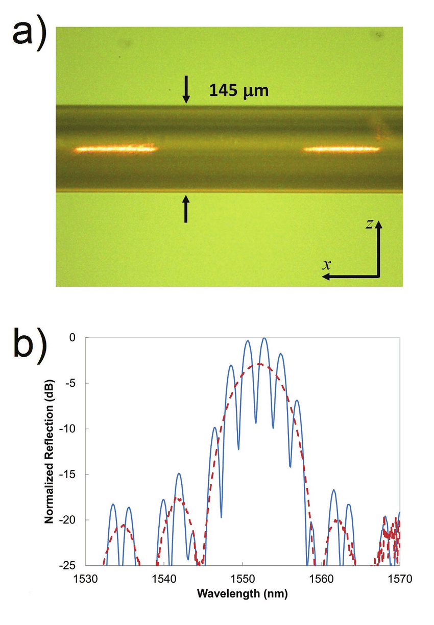 medium resolution of type ii fbgs for high temperature sensing written inside the single download scientific diagram