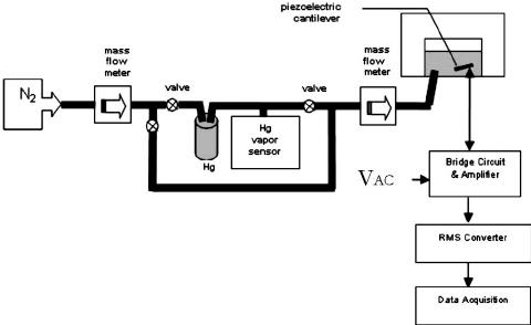 Self-sensing circuit rms voltage output vs time. The