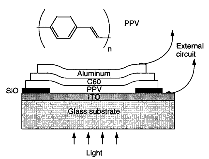 Schematic diagram of the two-layer photovoltaic device