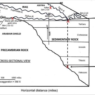 Simplified stratigraphic section of the Grand Canyon of
