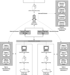 step compliant collaborative manufacturing model 78 download scientific diagram [ 850 x 955 Pixel ]