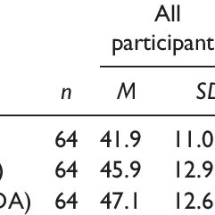 (PDF) Effects of Apophenia on Multiple-Choice Exam Performance